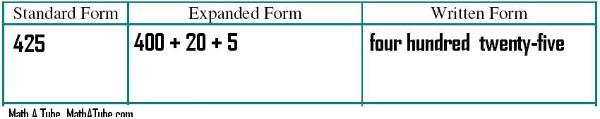 Standard Form of a Number — Math A Tube - Free Math Help for Parents ...