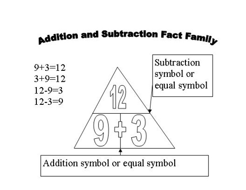 fact triangle, addition and subtrction