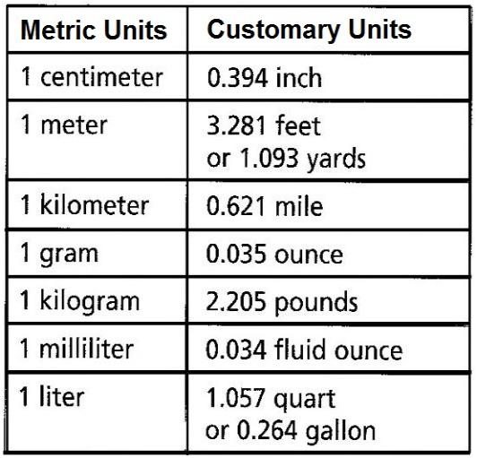 Converting Between Customary And Metric Units Chart