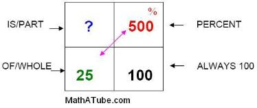 finding the part using percent box
