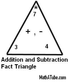 addition and subtraction fact triangle