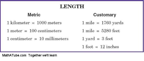 unit length customary