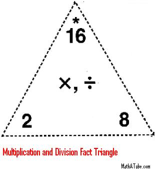 multiplication division fact triangle