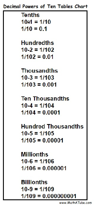 Decimals powers of ten tables chart