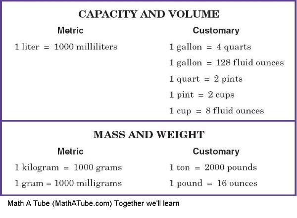 Weight U.S Customary System