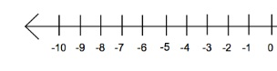 negative number line