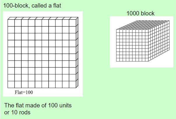 100 block or flat