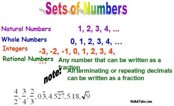 how to add integers with different signs