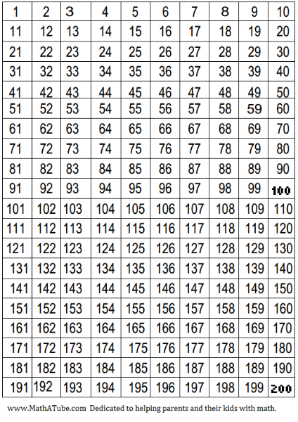 200 number chart