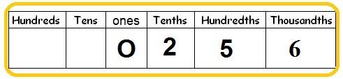 place value tenths hundredths thousandths