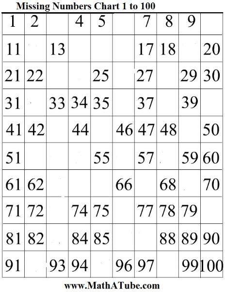 Missing Numbers Charts