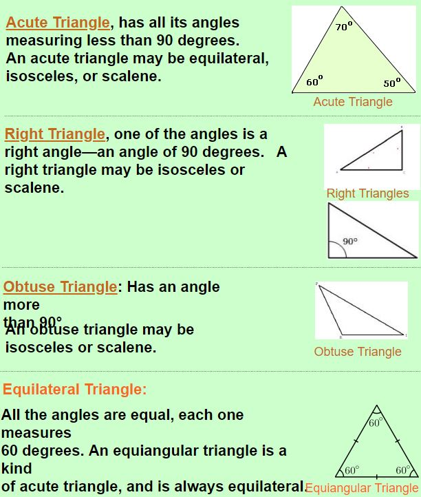 Types of Triangle by Angle