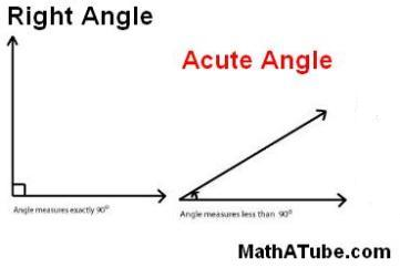 right and acute angles