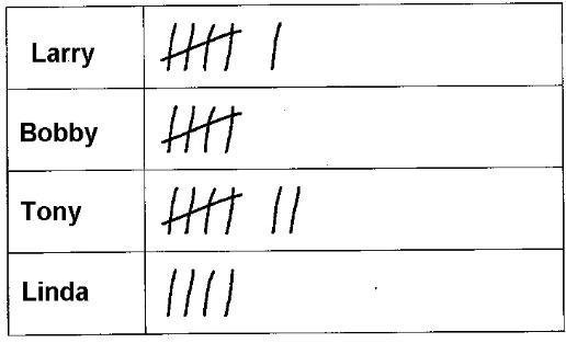 understanding tally marks