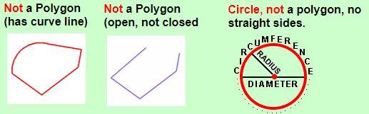 non-polygons