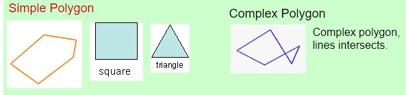 Simple and Complex polygons