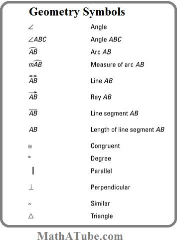 geometry symbols chart