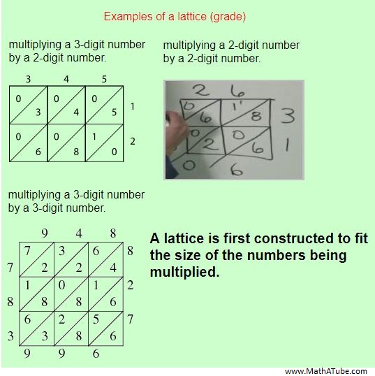 lattice method