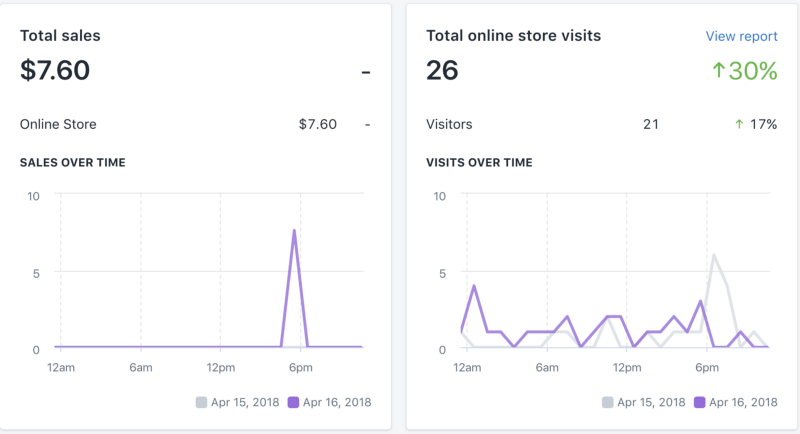 First sale on VikingBoutique.com