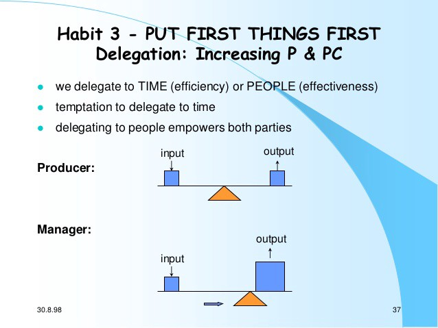 Source: 7 Habits of Highly Effective People