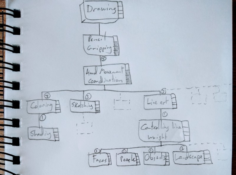 (Incomplete) SkillUp Tree for the Drawing skill