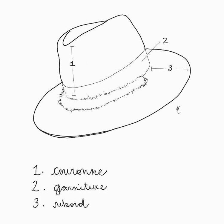 Parties du chapeau