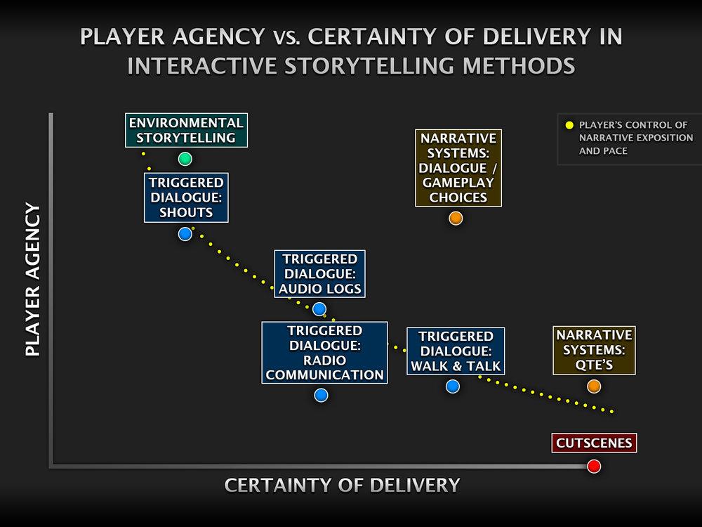 Player-Agency-vs-Certainty.jpg