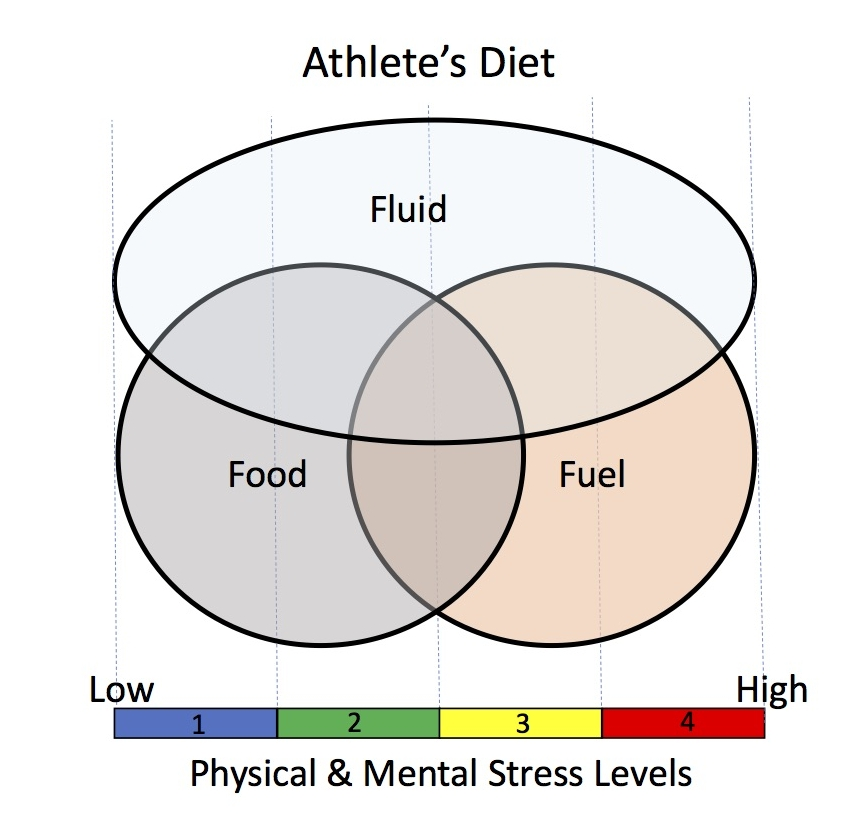 Athlete's diet.jpg