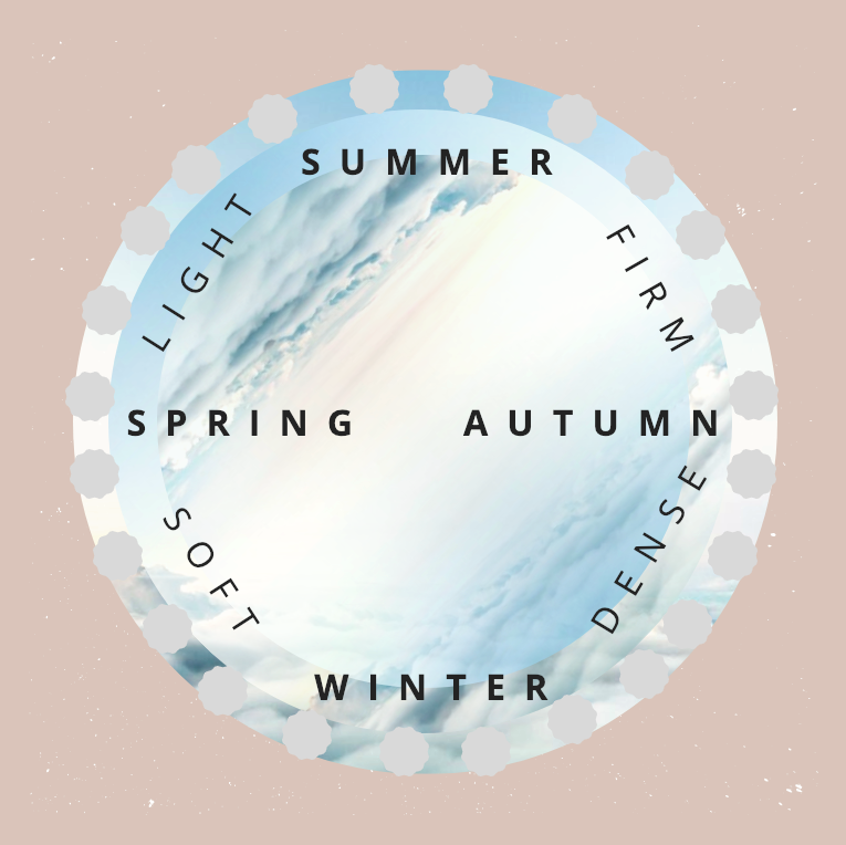 - KIKI MUSUBI selects rice by texture and aroma, based on the Japanese micro-seasonal calendar of 24 seasons in the year.【SPRING】 SOFT x LIGHT【SUMMER】 LIGHT x FIRM【AUTUMN】 FIRM x DENSE【WINTER】 DENSE x SOFT