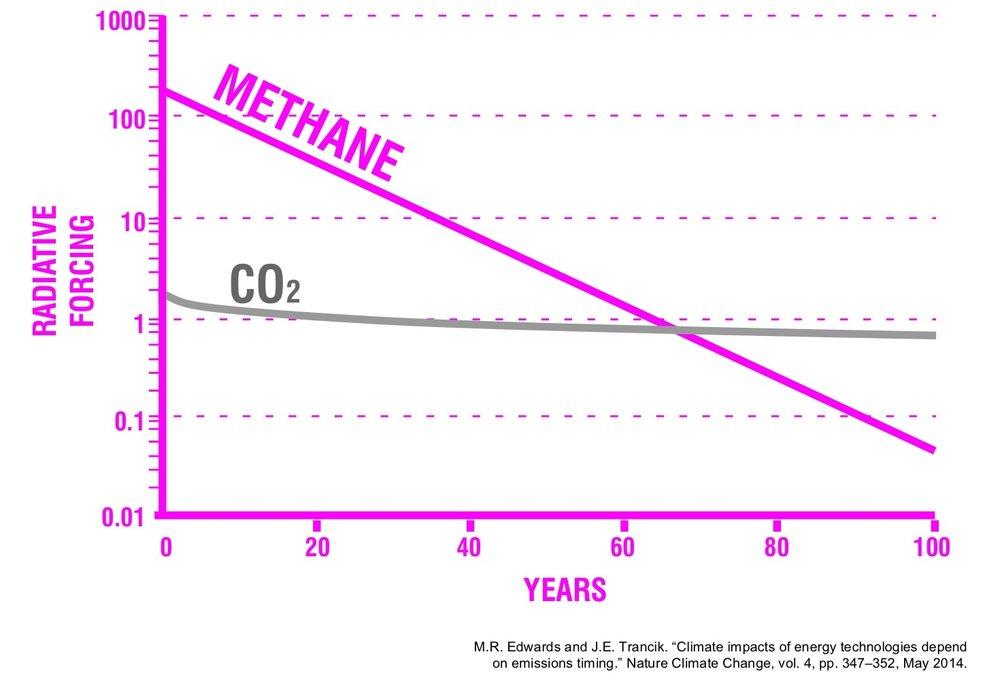 Methane&CO2.jpg