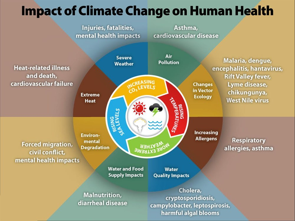 human-health-climate.jpg