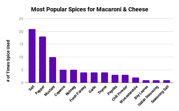 Don't add all of these spices into your baked mac and cheese. You want to tour flavourtown, not take up residence there.