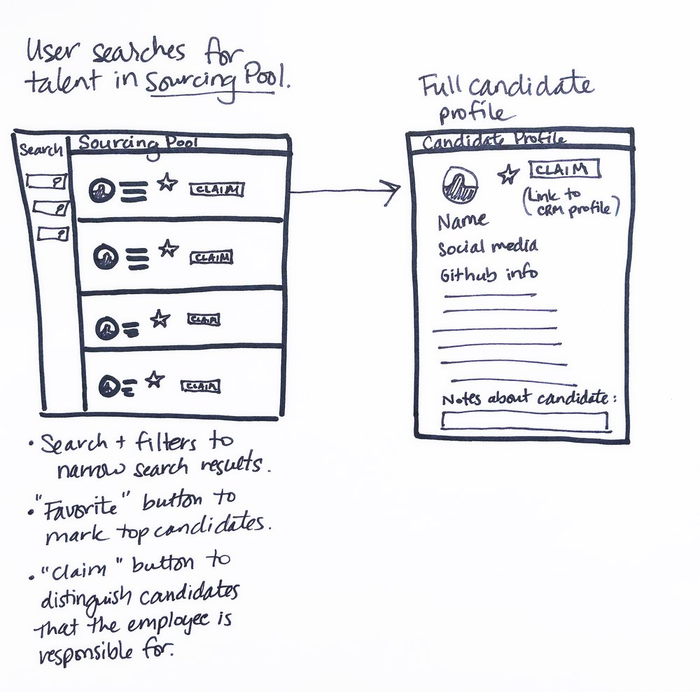 Sourcery Web Application — Sonnet Lauberth