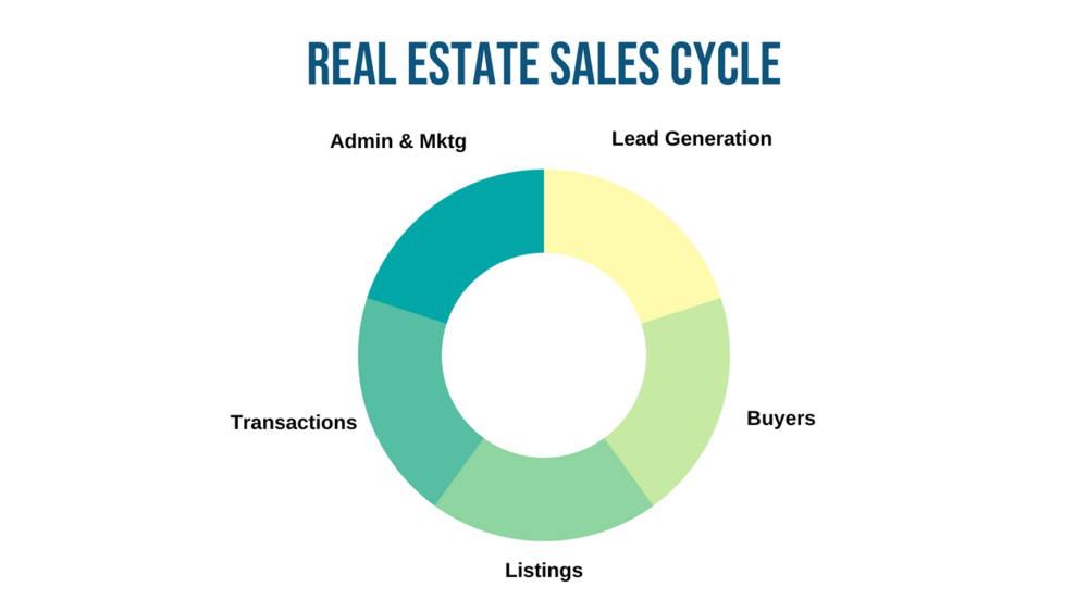 Real Estate Sales Cycle.png