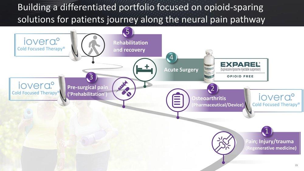 Source: Pacira Pharmaceuticals, March 2019 investor presentation