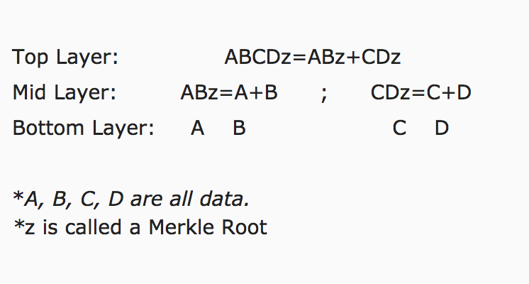 A Diagram of a Merkle Tree