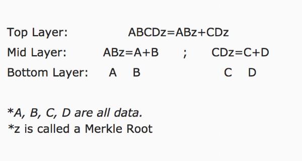 Diagram Merkle Tree