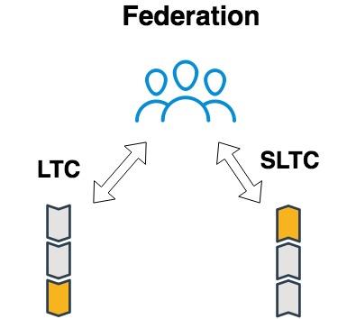 LTC RSK Federation.jpg