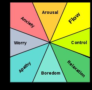 psychology flow chart activities