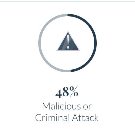 48%_Malicious_Attacks.png