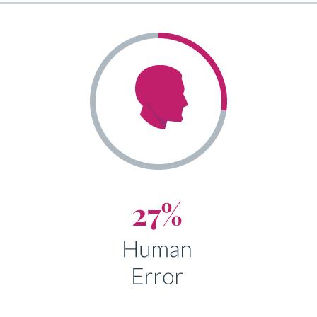 27%_Human_Error.png