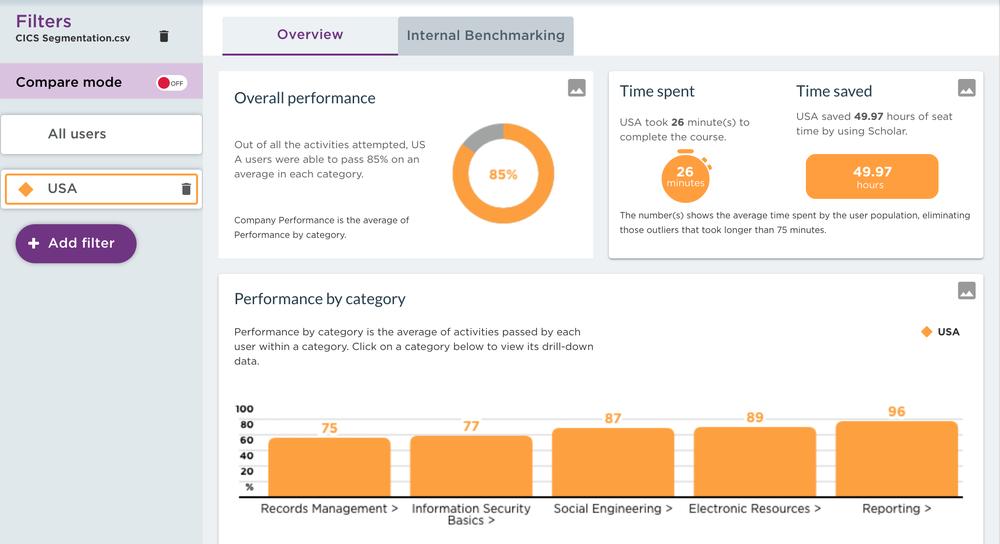 Example Dashboard displaying filter data