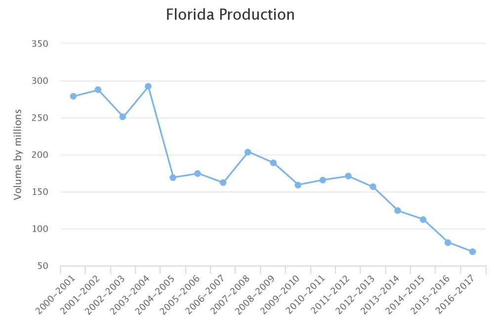 Florida Production after the introduction of ACP & HLB via CaliforniaCitrusThreat.org