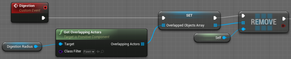 Fig 4 -  New method for creating an array of overlapping actors for the digestion queue