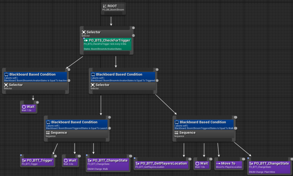Fig 7 -  Behaviour tree setup for the walk state