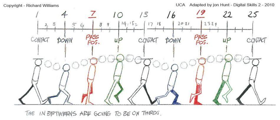 Fig 6 -  Animator's survival kit walk cycle