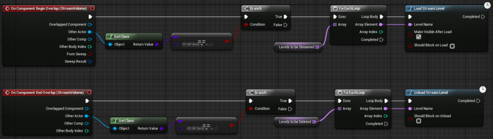 Fig 4 -  New level streaming blueprint