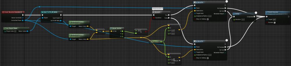 Fig 4 -  Spin attack blueprint task
