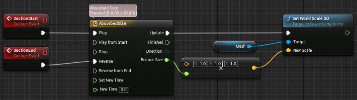 Fig 3 -  Suction size change timeline setup