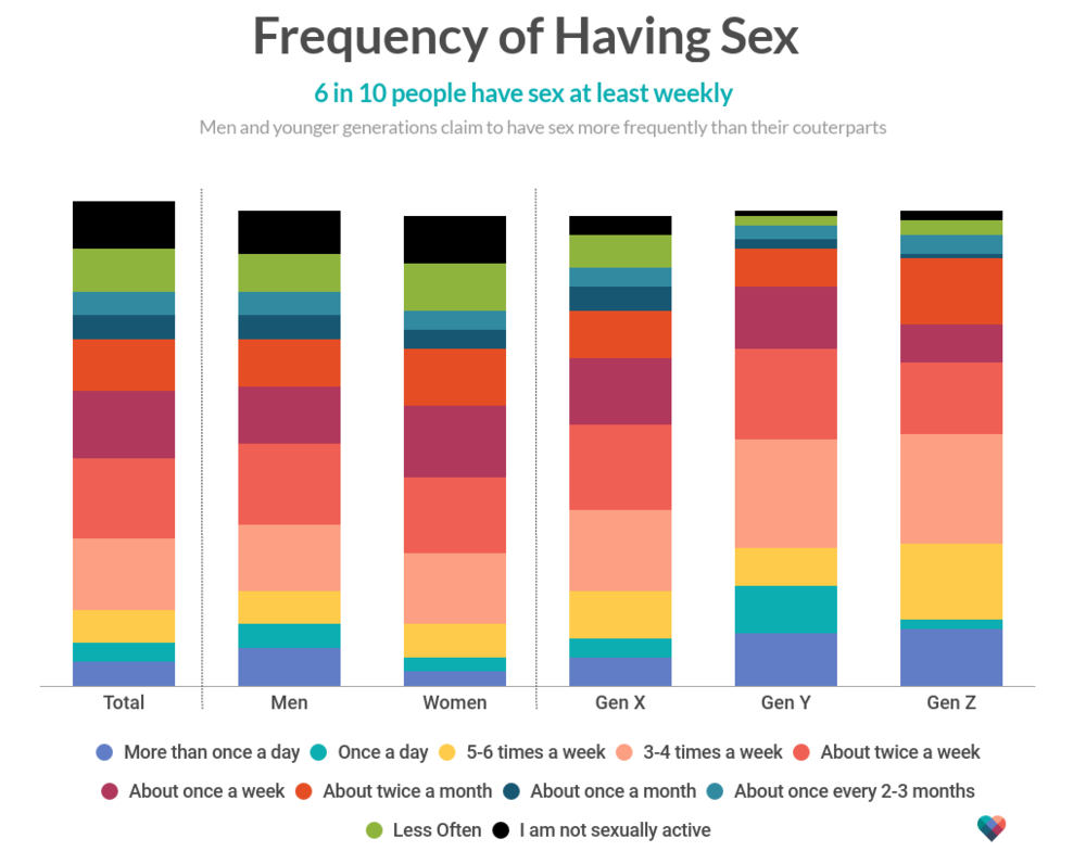 frequency-of-having-sex-2.png